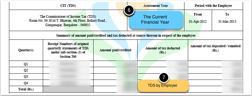 Part of the Form 16 containing your salary, deducted tax and tax paid to government
